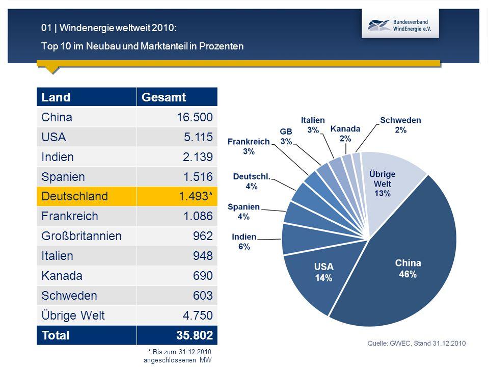 01 | Windenergie weltweit 2010: Top 10 im Neubau und Marktanteil in Prozenten LandGesamt China16.500 USA5.115 Indien2.139 Spanien1.516 Deutschland1.49