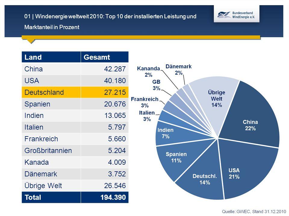 01 | Windenergie weltweit 2010: Top 10 der installierten Leistung und Marktanteil in Prozent LandGesamt China42.287 USA40.180 Deutschland27.215 Spanien20.676 Indien13.065 Italien5.797 Frankreich5.660 Großbritannien5.204 Kanada4.009 Dänemark3.752 Übrige Welt26.546 Total194.390