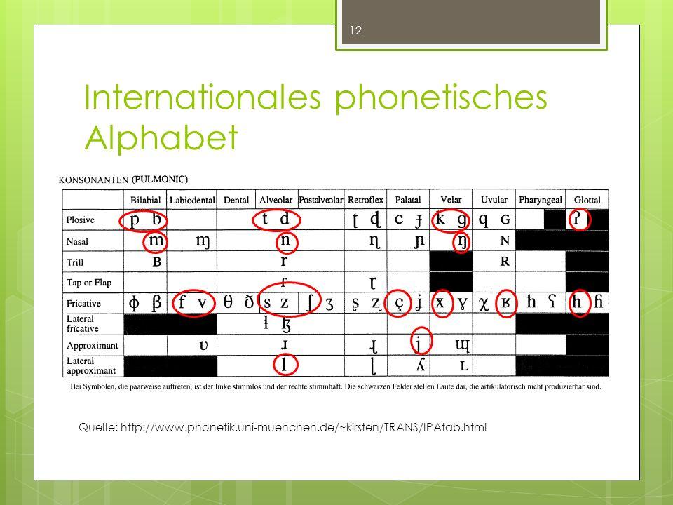 Internationales phonetisches Alphabet 12 Quelle: http://www.phonetik.uni-muenchen.de/~kirsten/TRANS/IPAtab.html