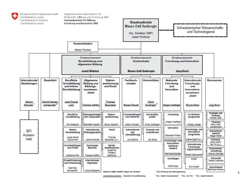 Strategie der höheren Berufsbildung Politische Priorität für das SBFI Start eines globalen Strategieprojekts HBB 3 Bereiche (Teilprojekte) Finanzierung (Vorbereitungskurse) Positionierung (Produkte, Image, NQR, Titel, etc.) Wissenschaftliche Grundlagen (Steuerungsdaten) Mit der Unterstützung von und in Zusammenarbeit mit den Partnern der Berufsbildung (SGV, Schweizerischer Arbeitgeberverband, Travail.Suisse, SGB) Kurzfristig Massnahmen für den Bereich Finanzierung werden in die nächste BFI-Botschaft 2017 – 2020 integriert Die anderen Resultate sind mittel- und langfristig erreichbar 5