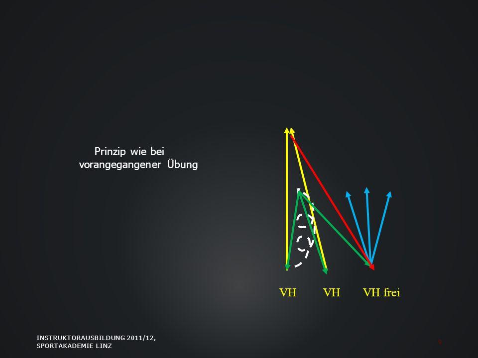 Prinzip wie bei vorangegangener Übung INSTRUKTORAUSBILDUNG 2011/12, SPORTAKADEMIE LINZ 9 VH VH frei