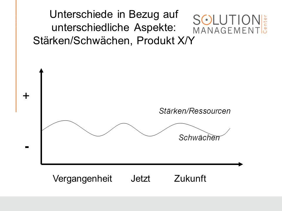 Unterschiede in Bezug auf unterschiedliche Aspekte: Stärken/Schwächen, Produkt X/Y + - JetztVergangenheitZukunft Stärken/Ressourcen Schwächen