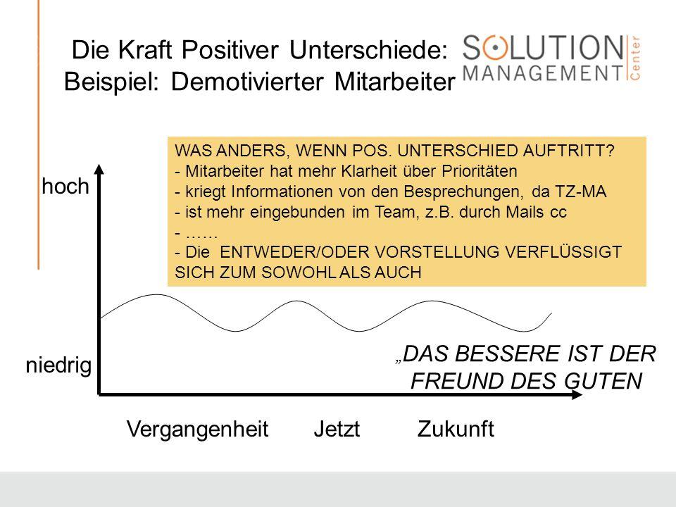Die Kraft Positiver Unterschiede: Beispiel: Demotivierter Mitarbeiter hoch niedrig JetztVergangenheitZukunft DAS BESSERE IST DER FREUND DES GUTEN WAS