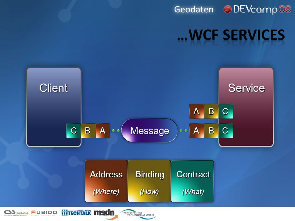 ClientService Message ABCABC ABC AddressBindingContract (Where)(How)(What) Geodaten