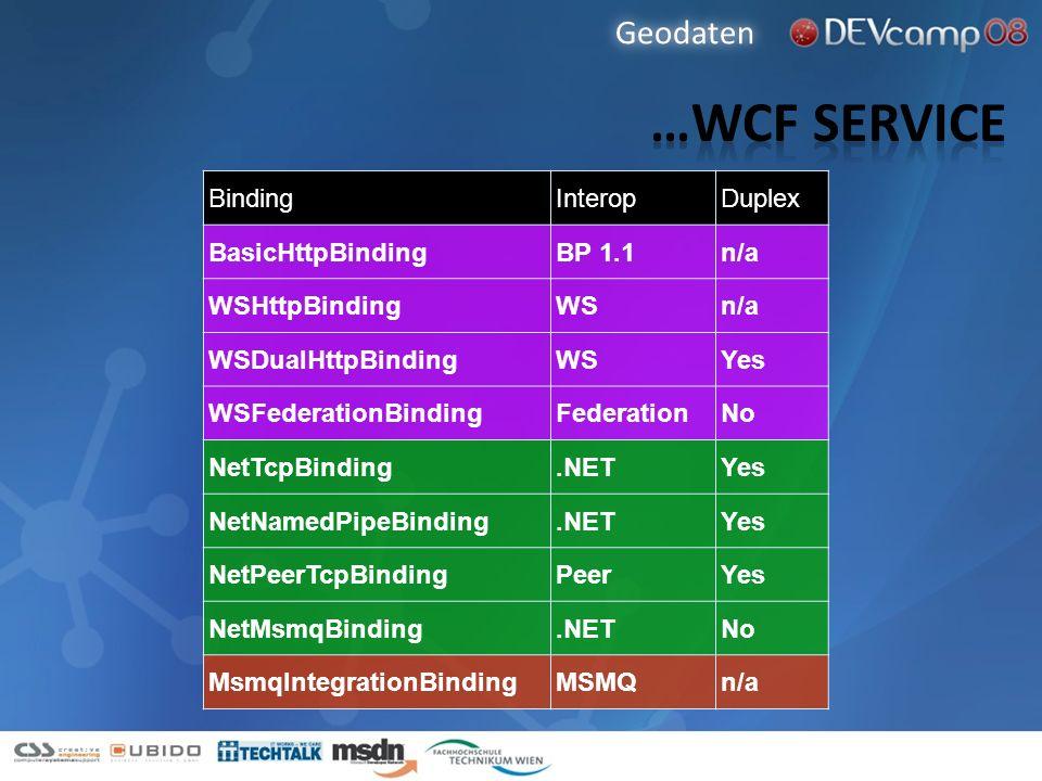 Geodaten BindingInteropDuplex BasicHttpBindingBP 1.1n/a WSHttpBindingWSn/a WSDualHttpBindingWSYes WSFederationBindingFederationNo NetTcpBinding.NETYes
