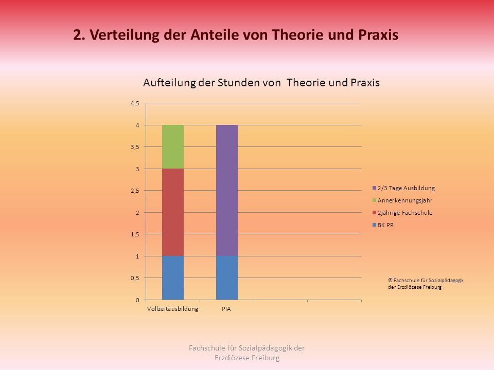 © Fachschule für Sozialpädagogik der Erzdiözese Freiburg Aufteilung der Stunden von Theorie und Praxis 2. Verteilung der Anteile von Theorie und Praxi