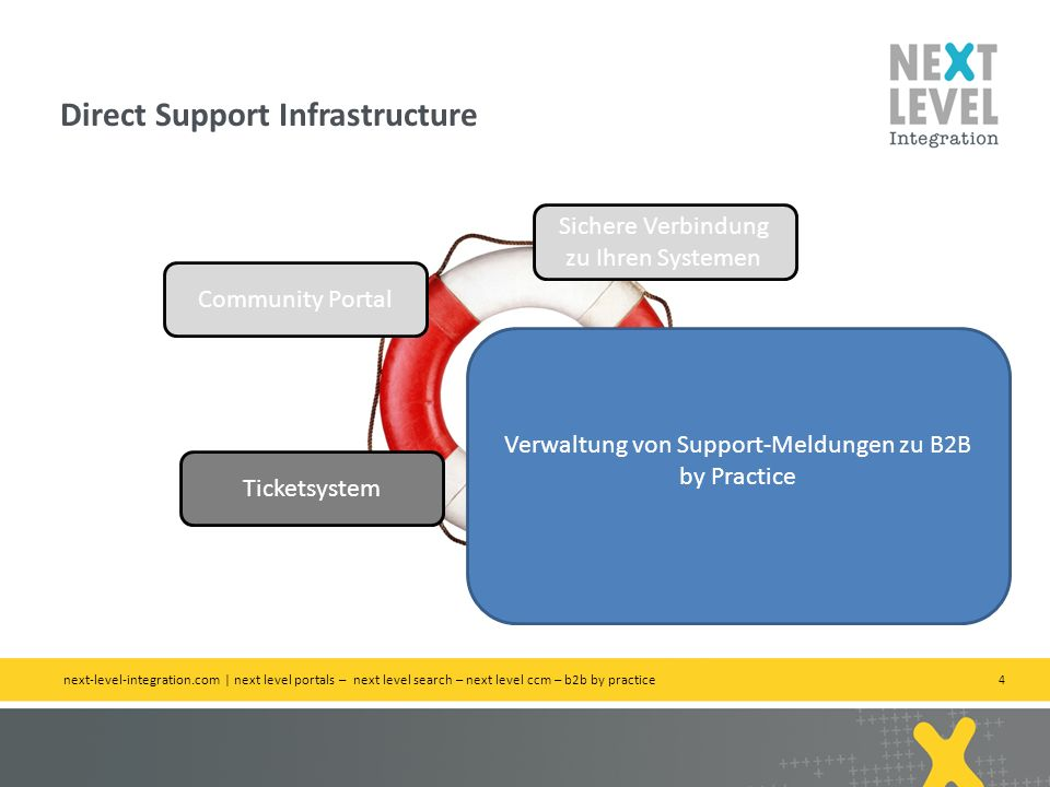 4 Direct Support Infrastructure next-level-integration.com | next level portals – next level search – next level ccm – b2b by practice Direct Support