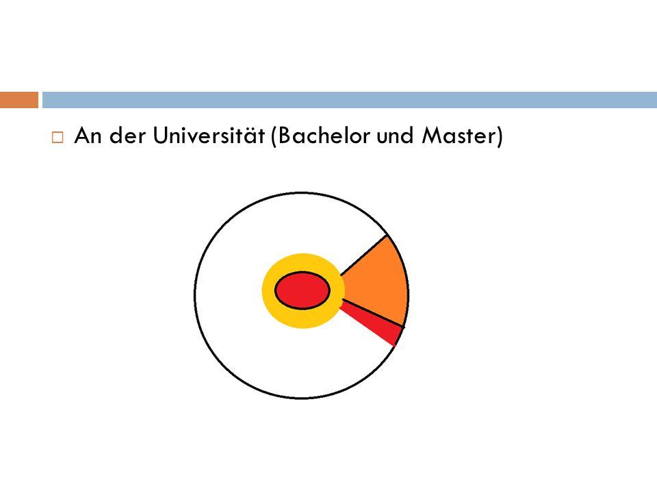 An der Universität (Bachelor und Master)