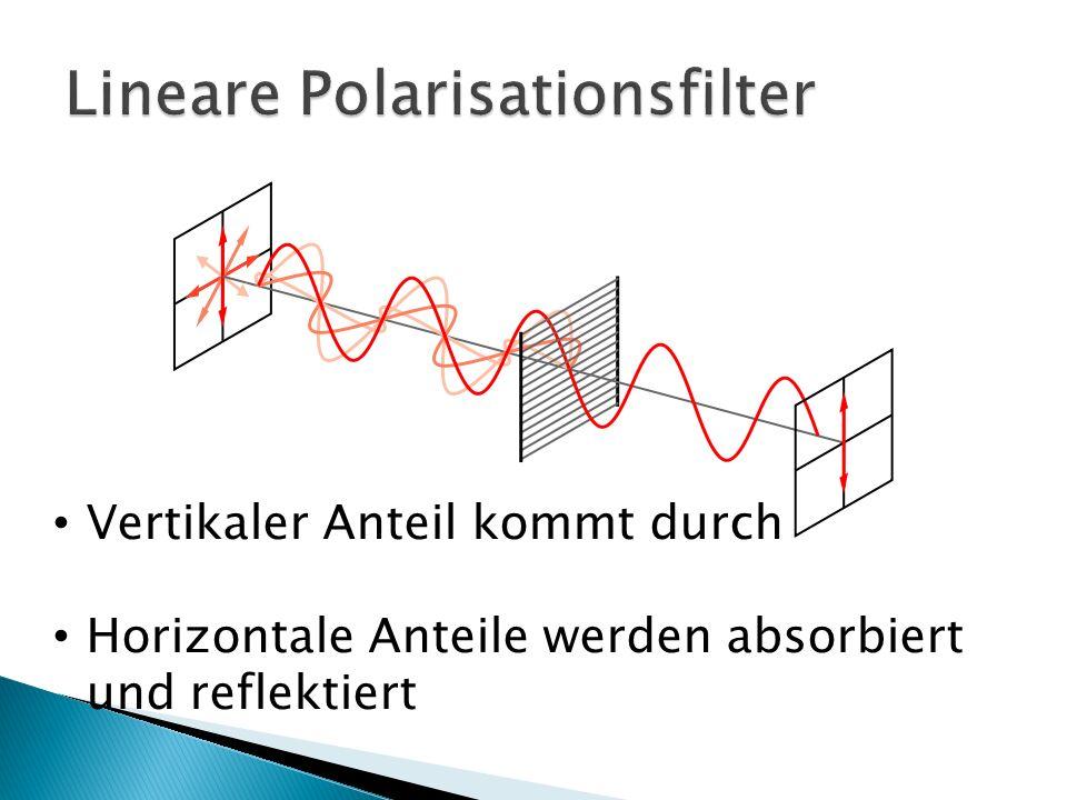 Vertikaler Anteil kommt durch Horizontale Anteile werden absorbiert und reflektiert