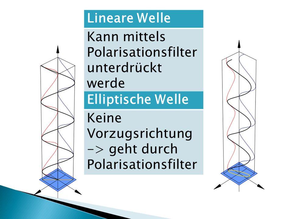 Lineare Welle Kann mittels Polarisationsfilter unterdrückt werde Elliptische Welle Keine Vorzugsrichtung -> geht durch Polarisationsfilter