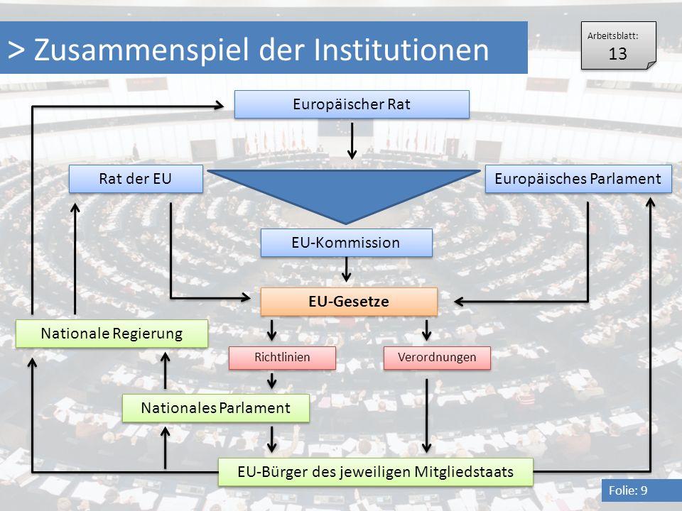 > Zusammenspiel der Institutionen Folie: 9 Europäischer Rat EU-Bürger des jeweiligen Mitgliedstaats Nationale Regierung Nationales Parlament Rat der E