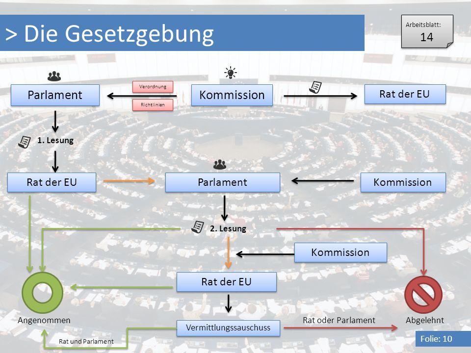 > Die Gesetzgebung Folie: 10 Kommission Rat der EU Parlament 1. Lesung Rat der EU Parlament Kommission 2. Lesung Rat der EU Kommission Vermittlungssau