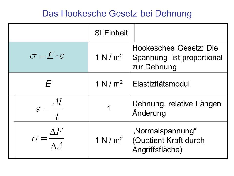 SI Einheit 1 N / m 2 Hookesches Gesetz: Die Spannung ist proportional zur Dehnung E 1 N / m 2 Elastizitätsmodul 1 Dehnung, relative Längen Änderung 1 N / m 2 Normalspannung (Quotient Kraft durch Angriffsfläche) Das Hookesche Gesetz bei Dehnung