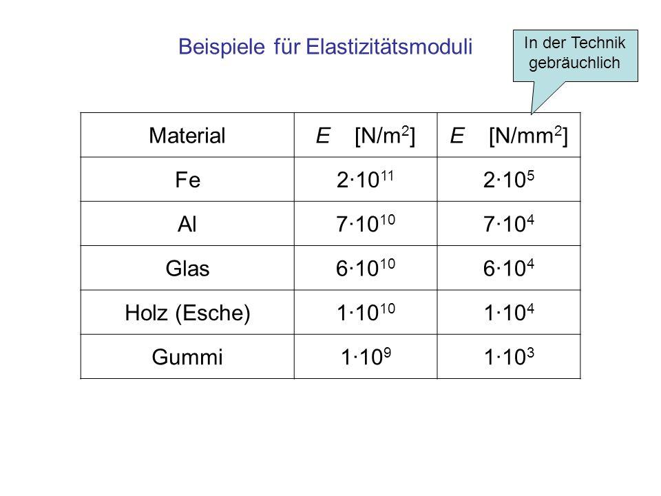 MaterialE [N/m 2 ]E [N/mm 2 ] Fe2·10 11 2·10 5 Al7·10 10 7·10 4 Glas6·10 10 6·10 4 Holz (Esche)1·10 10 1·10 4 Gummi1·10 9 1·10 3 Beispiele für Elastizitätsmoduli In der Technik gebräuchlich