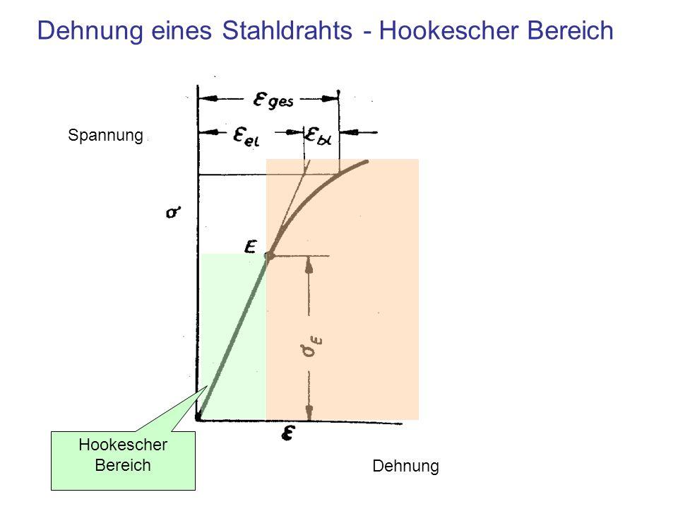 Dehnung eines Stahldrahts - Hookescher Bereich Dehnung Hookescher Bereich Spannung