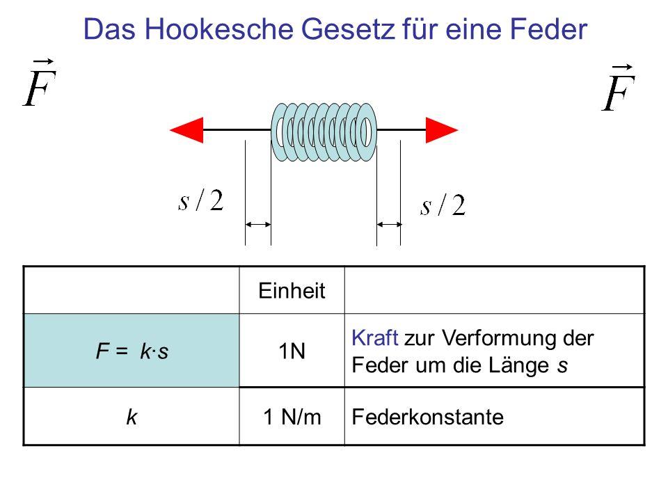 Einheit F = k·s1N Kraft zur Verformung der Feder um die Länge s k1 N/mFederkonstante Das Hookesche Gesetz für eine Feder