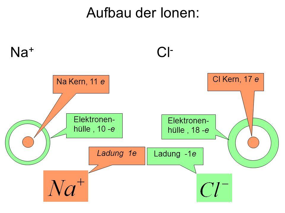 Aufbau der Ionen: Cl - Elektronen- hülle, 10 -e Cl Kern, 17 e Elektronen- hülle, 18 -e Na + Na Kern, 11 e Ladung 1e Ladung -1e