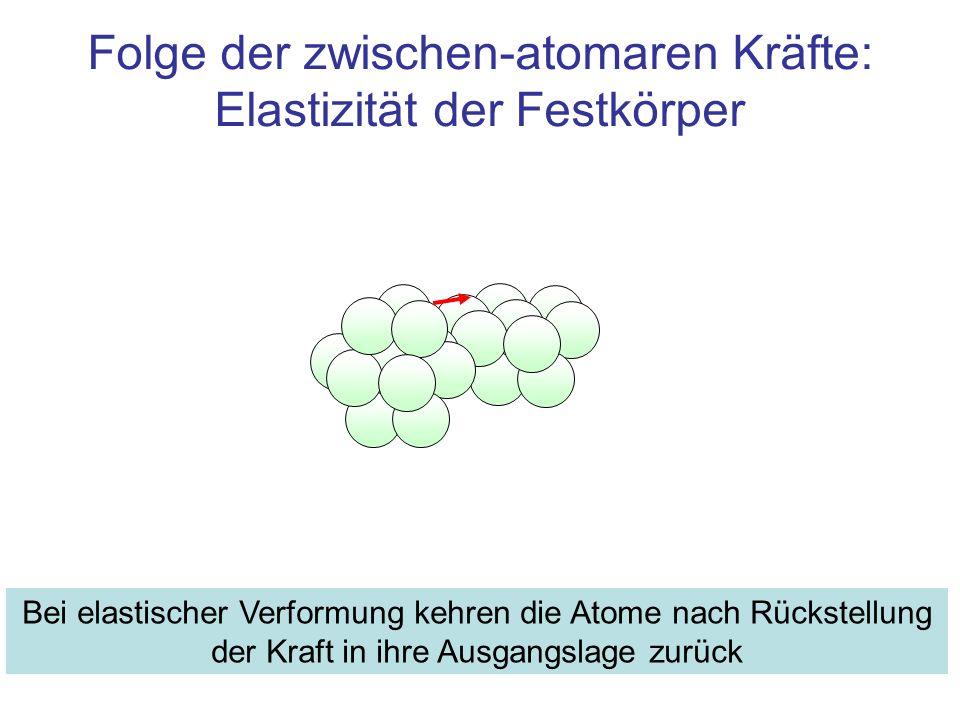 Folge der zwischen-atomaren Kräfte: Elastizität der Festkörper Bei elastischer Verformung kehren die Atome nach Rückstellung der Kraft in ihre Ausgang