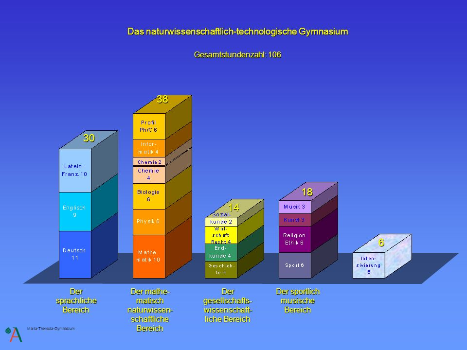 Maria-Theresia-Gymnasium Das naturwissenschaftlich-technologische Gymnasium Der sprachliche Bereich 30 Der gesellschafts- wissenschaft- liche Bereich