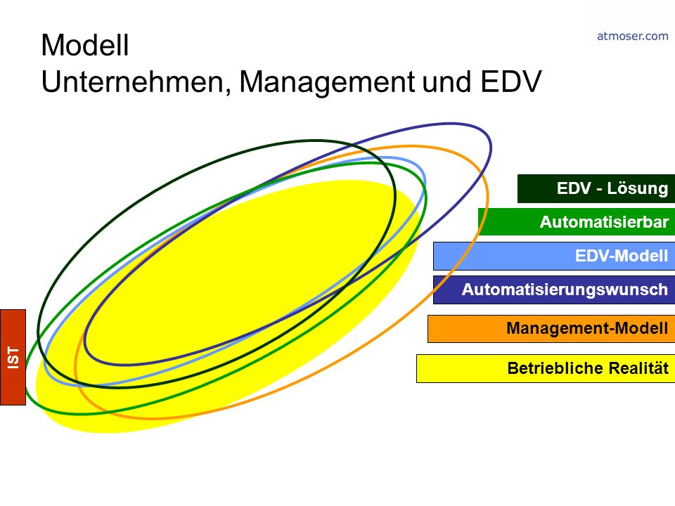 Modell Unternehmen, Management und EDV Betriebliche Realität Management-Modell EDV-Modell Automatisierbar EDV - Lösung Automatisierungswunsch IST
