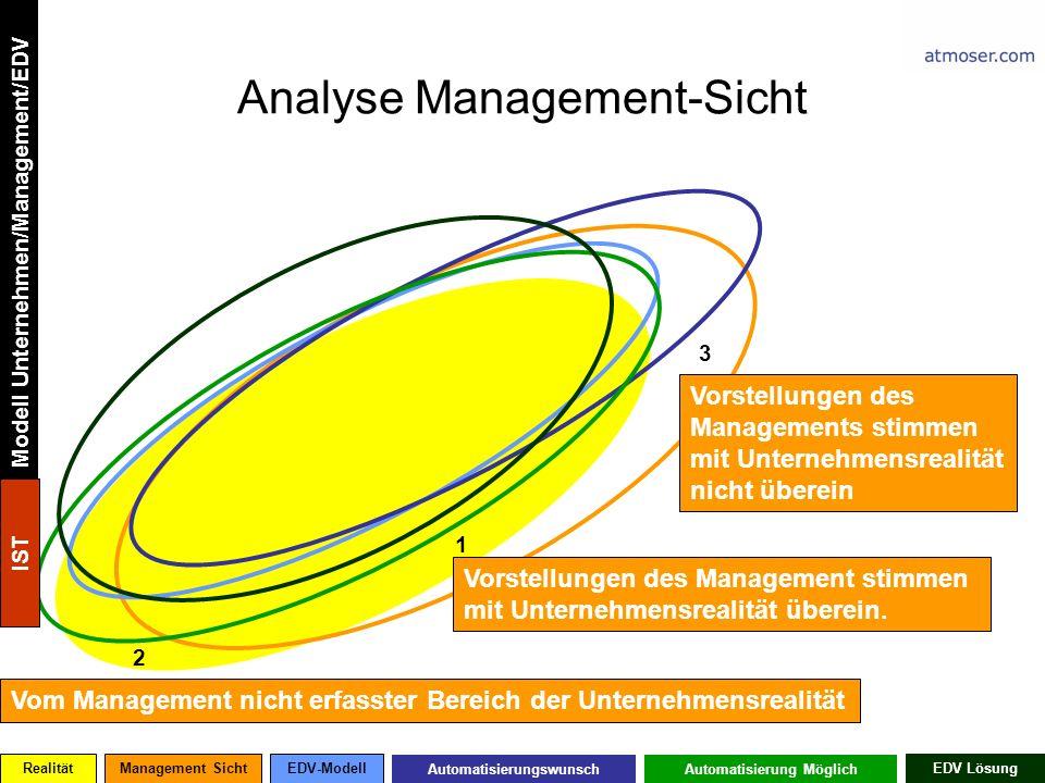 Analyse Management-Sicht RealitätManagement SichtEDV-Modell AutomatisierungswunschAutomatisierung Möglich EDV Lösung 2 1 Vorstellungen des Management stimmen mit Unternehmensrealität überein.