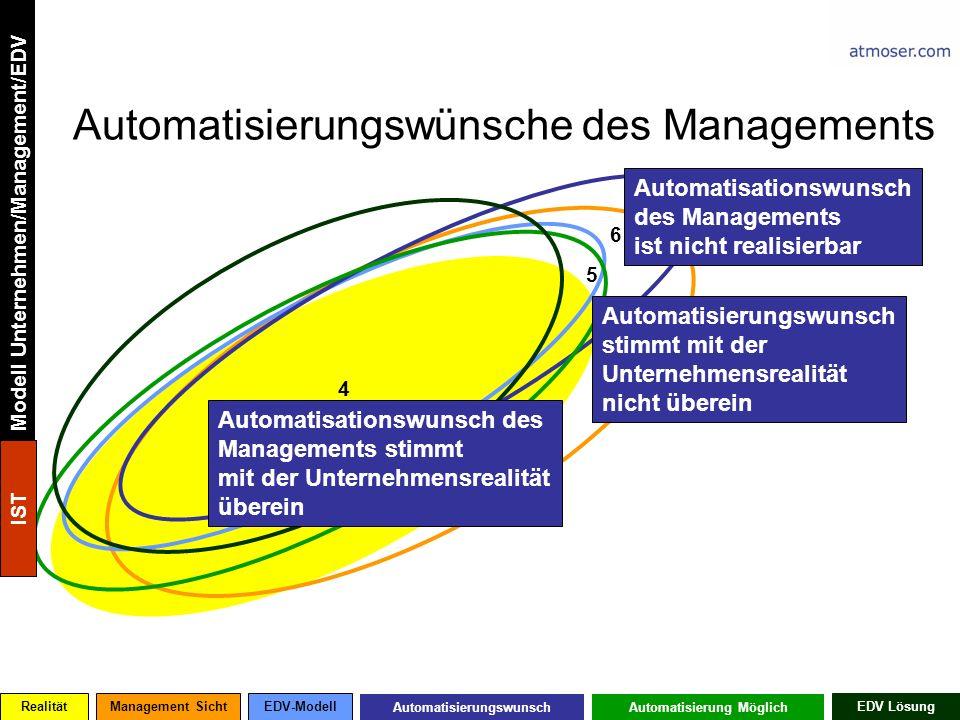 Automatisierungswünsche des Managements 5 4 6 Automatisationswunsch des Managements stimmt mit der Unternehmensrealität überein Automatisierungswunsch stimmt mit der Unternehmensrealität nicht überein Automatisationswunsch des Managements ist nicht realisierbar RealitätManagement SichtEDV-Modell AutomatisierungswunschAutomatisierung Möglich EDV Lösung Modell Unternehmen/Management/EDV IST
