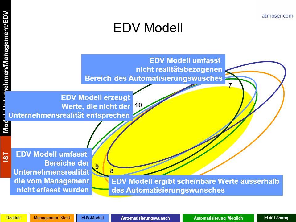 EDV Modell 7 8 9 10 EDV Modell ergibt scheinbare Werte ausserhalb des Automatisierungswunsches EDV Modell umfasst nicht realitätsbezogenen Bereich des Automatisierungswusches EDV Modell umfasst Bereiche der Unternehmensrealität die vom Management nicht erfasst wurden RealitätManagement SichtEDV-Modell AutomatisierungswunschAutomatisierung Möglich EDV Lösung Modell Unternehmen/Management/EDV EDV Modell erzeugt Werte, die nicht der Unternehmensrealität entsprechen IST