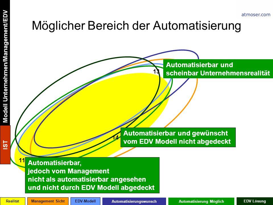 Möglicher Bereich der Automatisierung 14 13 11 Automatisierbar, jedoch vom Management nicht als automatisierbar angesehen und nicht durch EDV Modell abgedeckt Automatisierbar und scheinbar Unternehmensrealität Automatisierbar und gewünscht vom EDV Modell nicht abgedeckt RealitätManagement SichtEDV-Modell AutomatisierungswunschAutomatisierung Möglich EDV Lösung Modell Unternehmen/Management/EDV IST