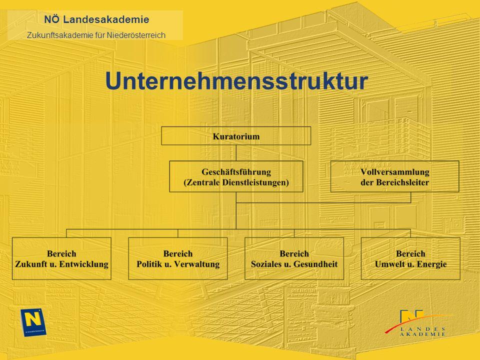 NÖ Landesakademie Zukunftsakademie für Niederösterreich Unternehmensstruktur