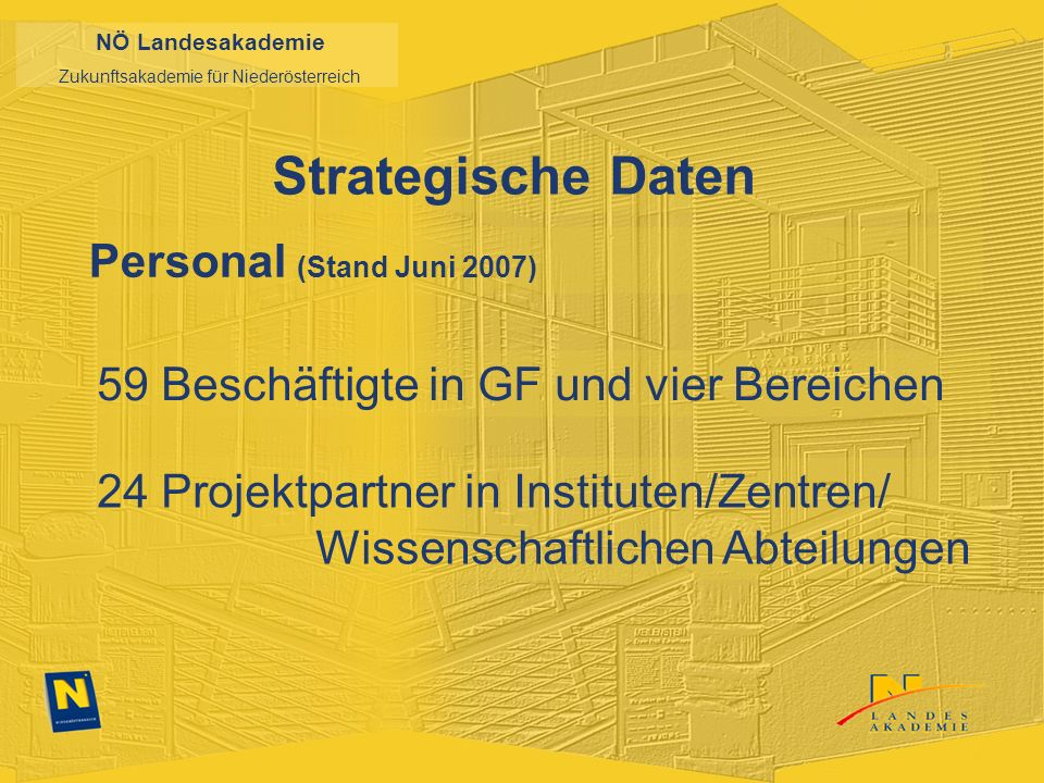 NÖ Landesakademie Zukunftsakademie für Niederösterreich Strategische Daten Personal (Stand Juni 2007) 59 Beschäftigte in GF und vier Bereichen 24 Projektpartner in Instituten/Zentren/ Wissenschaftlichen Abteilungen