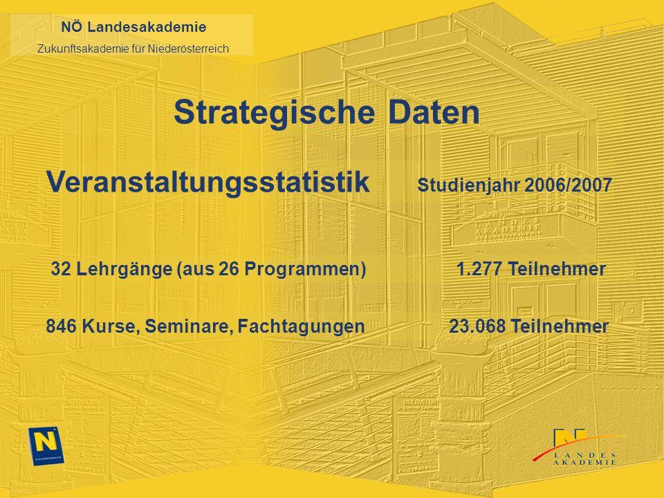 NÖ Landesakademie Zukunftsakademie für Niederösterreich Strategische Daten Veranstaltungsstatistik Studienjahr 2006/2007 32 Lehrgänge (aus 26 Programmen) 1.277 Teilnehmer 846 Kurse, Seminare, Fachtagungen 23.068 Teilnehmer