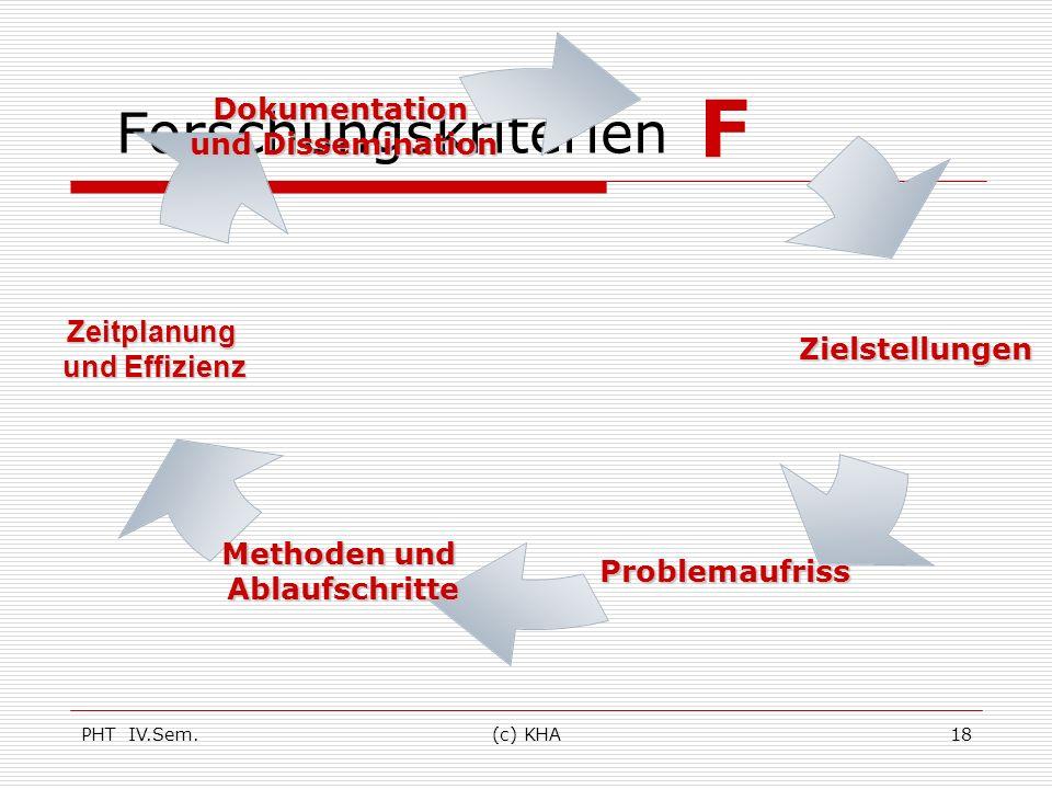 PHT IV.Sem.(c) KHA18 Forschungskriterien F Zielstellungen Problemaufriss Methoden und Ablaufschritte Zeitplanung und Effizienz Dokumentation und Disse