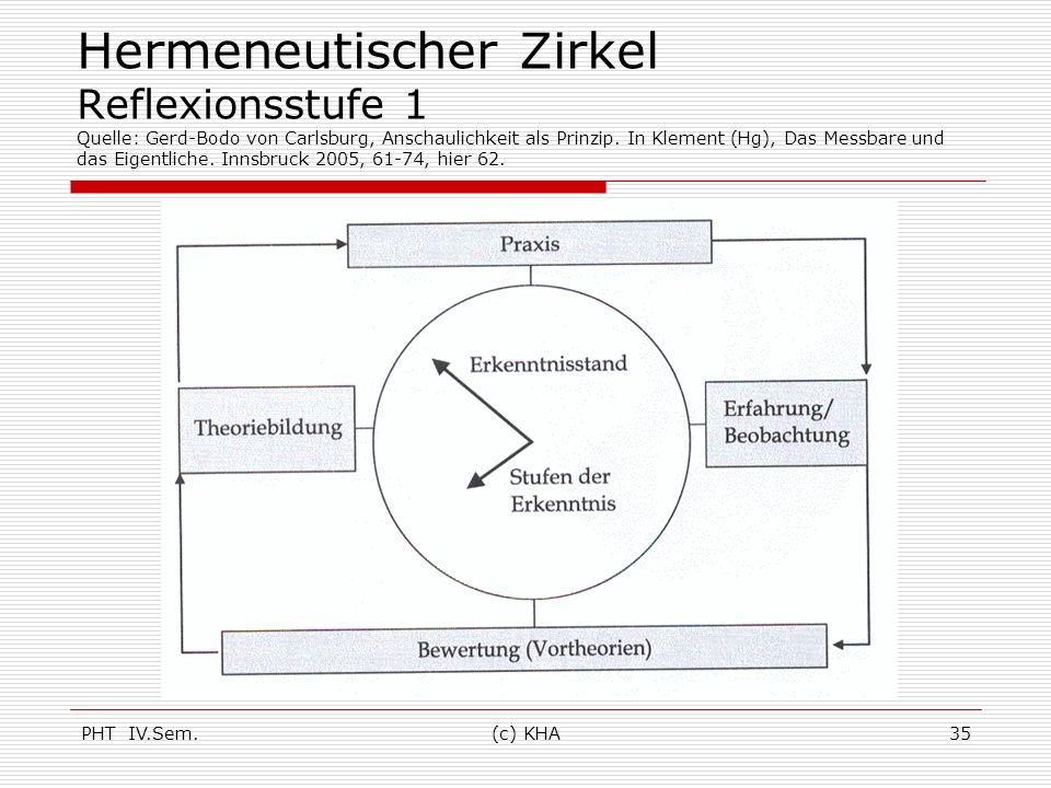 PHT IV.Sem.(c) KHA35 Hermeneutischer Zirkel Reflexionsstufe 1 Quelle: Gerd-Bodo von Carlsburg, Anschaulichkeit als Prinzip. In Klement (Hg), Das Messb