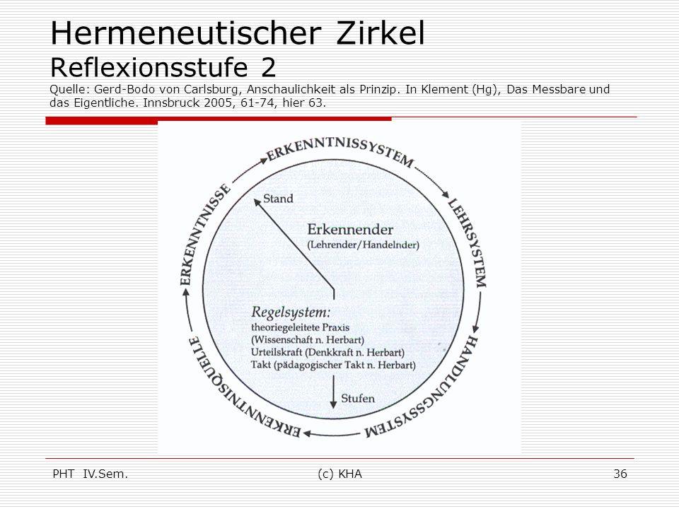 PHT IV.Sem.(c) KHA36 Hermeneutischer Zirkel Reflexionsstufe 2 Quelle: Gerd-Bodo von Carlsburg, Anschaulichkeit als Prinzip. In Klement (Hg), Das Messb