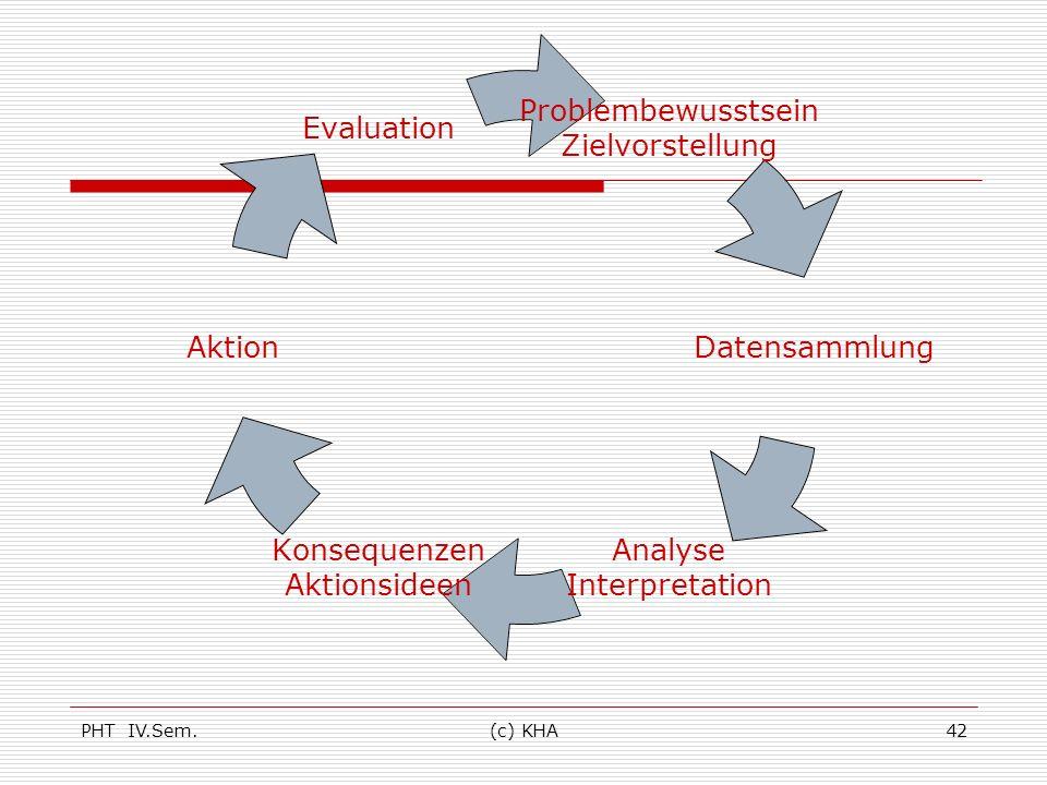 PHT IV.Sem.(c) KHA42 Problembewusstsein Zielvorstellung Datensammlung Analyse Interpretation Konsequenzen Aktionsideen Aktion Evaluation
