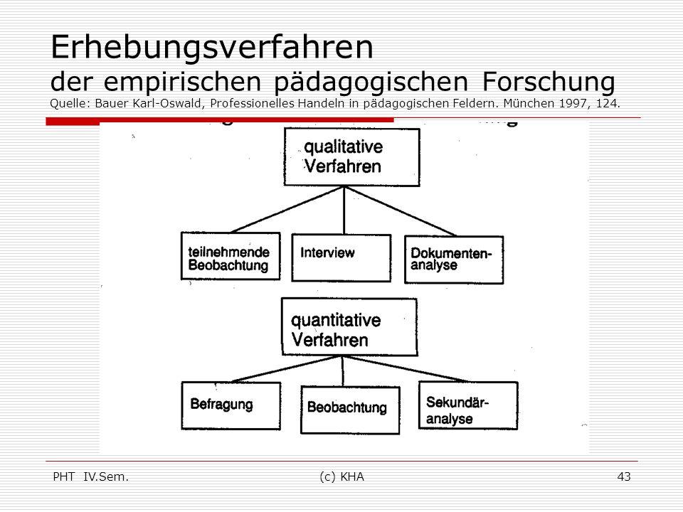 PHT IV.Sem.(c) KHA43 Erhebungsverfahren der empirischen pädagogischen Forschung Quelle: Bauer Karl-Oswald, Professionelles Handeln in pädagogischen Fe