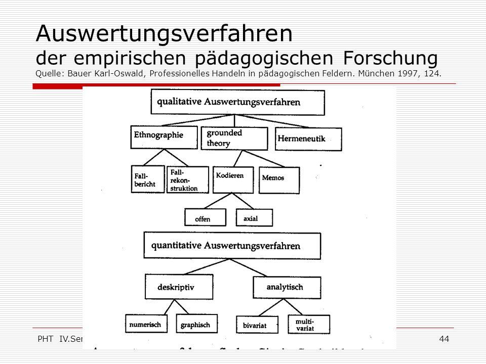 PHT IV.Sem.(c) KHA44 Auswertungsverfahren der empirischen pädagogischen Forschung Quelle: Bauer Karl-Oswald, Professionelles Handeln in pädagogischen
