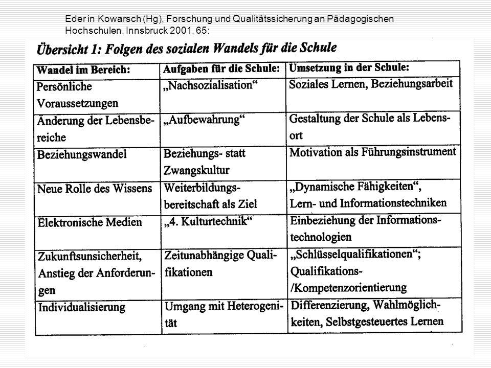 PHT IV.Sem.(c) KHA8 Eder in Kowarsch (Hg), Forschung und Qualitätssicherung an Pädagogischen Hochschulen. Innsbruck 2001, 65: