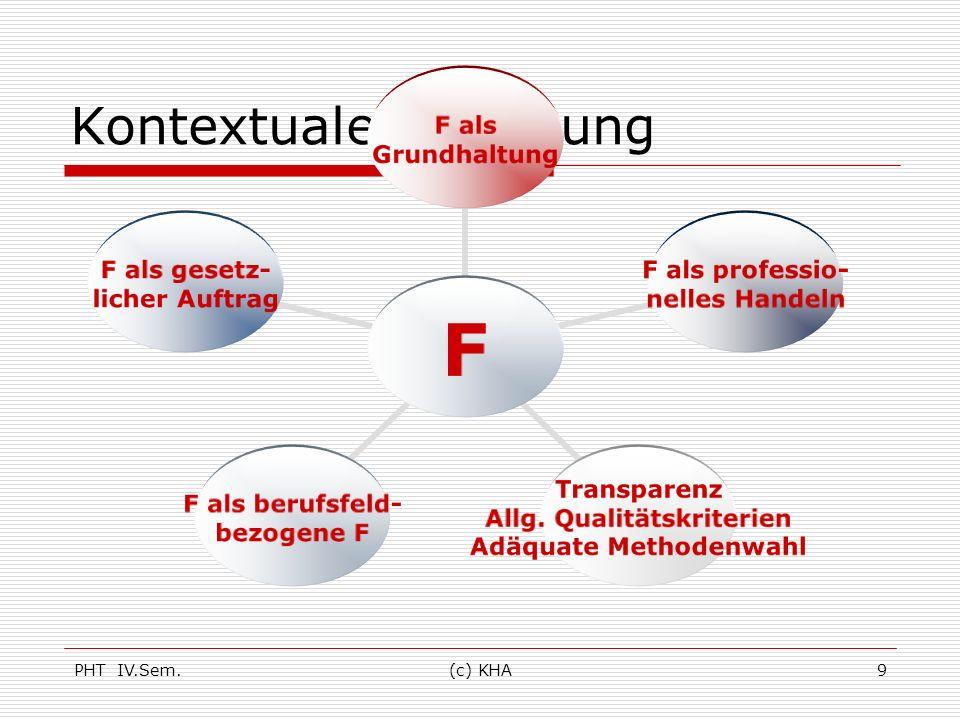 PHT IV.Sem.(c) KHA9 Kontextuale Forschung F F als Grundhaltung F als professio- nelles Handeln Transparenz Allg. Qualitätskriterien Adäquate Methodenw