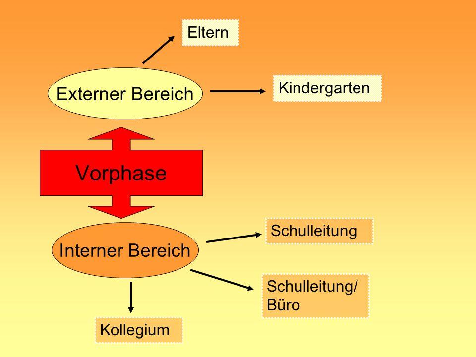 Ziele unseres Einschulungsverfahren kindgerechtes Verfahren Feststellung der körperlichen, sozialen und geistigen Entwicklung Erkennen individueller E