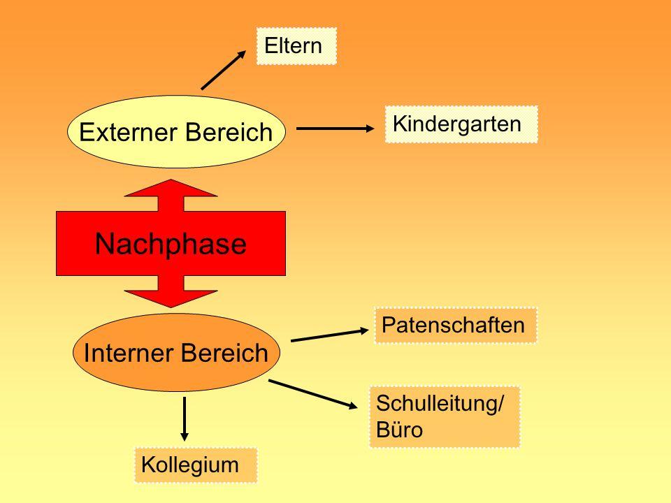 Vorphase Externer Bereich Interner Bereich Eltern Kindergarten Schulleitung/ Büro Kollegium Schulleitung