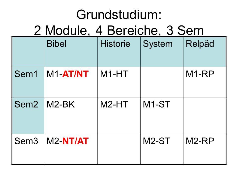 Grundstudium: 2 Module, 4 Bereiche, 3 Sem BibelHistorieSystemRelpäd Sem1M1-AT/NTM1-HTM1-RP Sem2M2-BKM2-HTM1-ST Sem3M2-NT/ATM2-STM2-RP