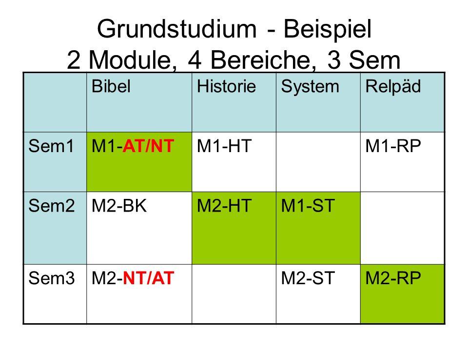 Grundstudium - Beispiel 2 Module, 4 Bereiche, 3 Sem BibelHistorieSystemRelpäd Sem1M1-AT/NTM1-HTM1-RP Sem2M2-BKM2-HTM1-ST Sem3M2-NT/ATM2-STM2-RP