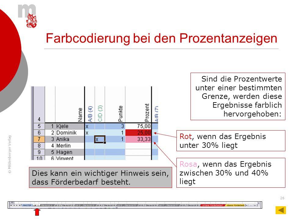 © Mildenberger Verlag 26 Farbcodierung bei den Prozentanzeigen Sind die Prozentwerte unter einer bestimmten Grenze, werden diese Ergebnisse farblich h