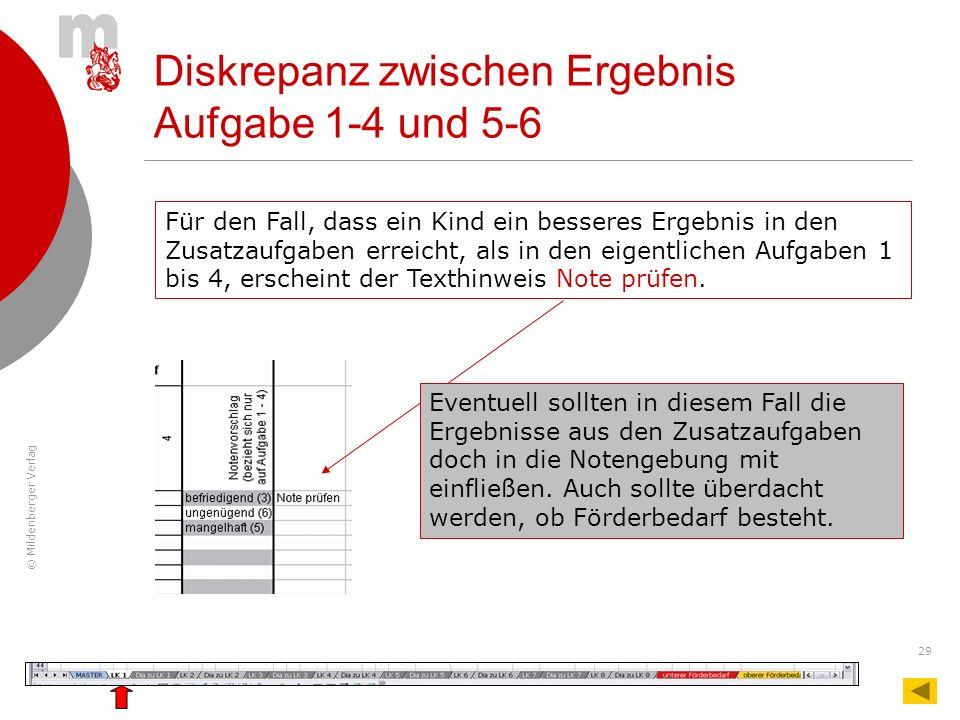 © Mildenberger Verlag 29 Diskrepanz zwischen Ergebnis Aufgabe 1-4 und 5-6 Für den Fall, dass ein Kind ein besseres Ergebnis in den Zusatzaufgaben erre