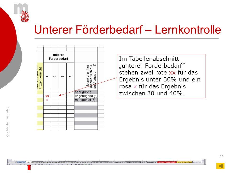 © Mildenberger Verlag 33 Unterer Förderbedarf – Lernkontrolle Im Tabellenabschnitt unterer Förderbedarf stehen zwei rote xx für das Ergebnis unter 30%