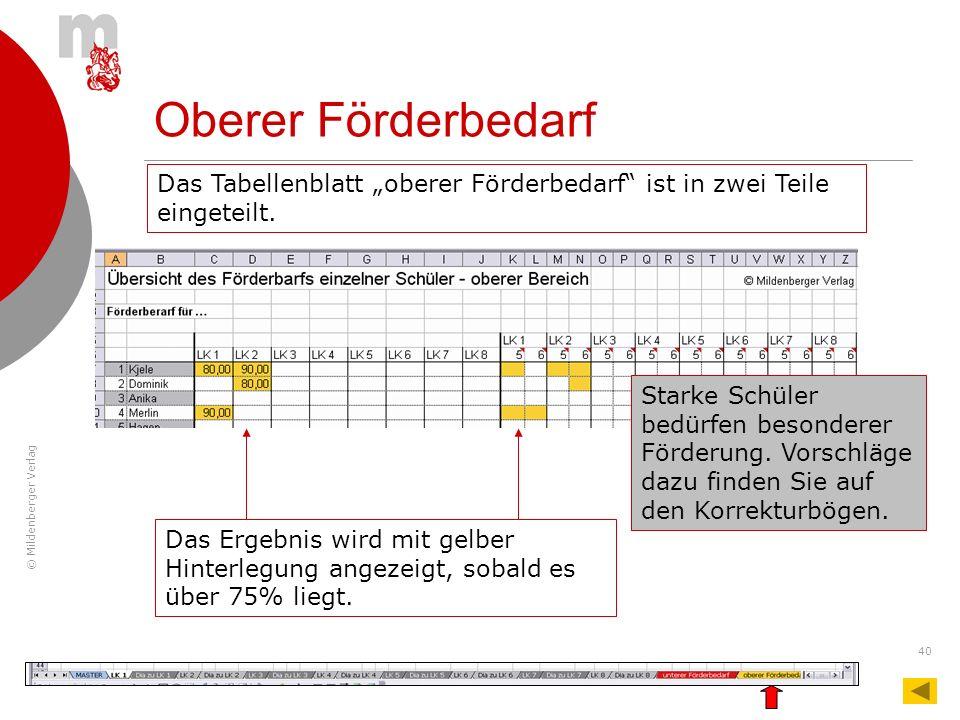 © Mildenberger Verlag 40 Oberer Förderbedarf Das Ergebnis wird mit gelber Hinterlegung angezeigt, sobald es über 75% liegt. Starke Schüler bedürfen be