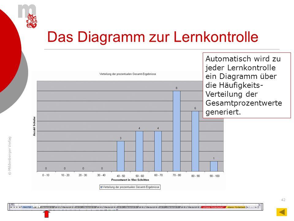 © Mildenberger Verlag 42 Das Diagramm zur Lernkontrolle Automatisch wird zu jeder Lernkontrolle ein Diagramm über die Häufigkeits- Verteilung der Gesa