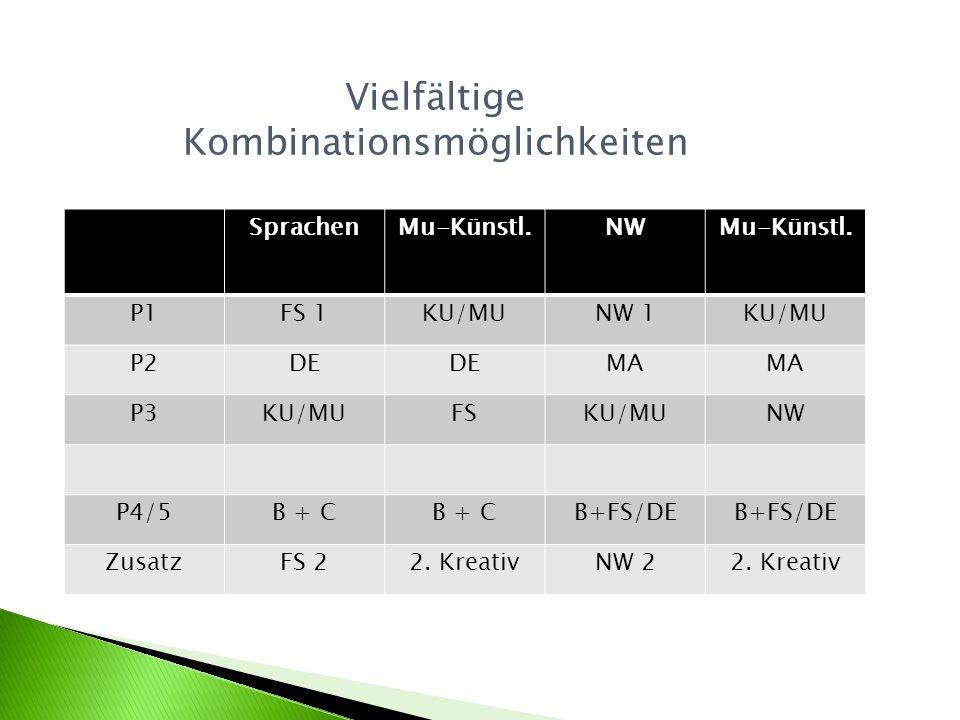 Vielfältige Kombinationsmöglichkeiten SprachenMu-Künstl.NWMu-Künstl. P1FS 1KU/MUNW 1KU/MU P2DE MA P3KU/MUFSKU/MUNW P4/5B + C B+FS/DE ZusatzFS 22. Krea