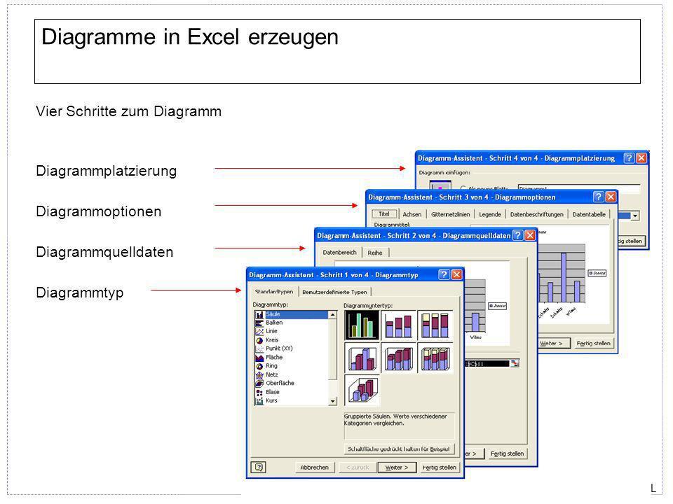 ECDL Diagramme in Excel erzeugen Vier Schritte zum Diagramm Diagrammtyp Diagrammquelldaten Diagrammoptionen Diagrammplatzierung